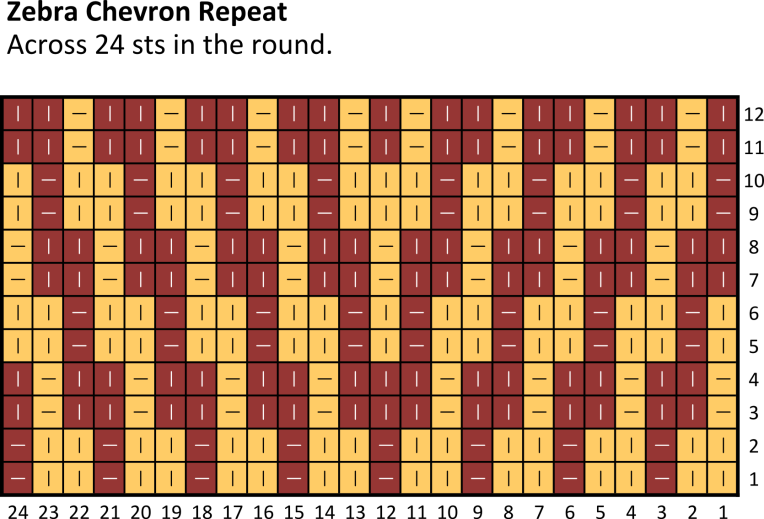 Zebra Chevron Chart